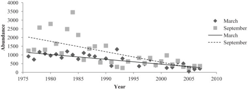 The abundance of introduced birds in March and September months in the Adelaide City parklands from 1976 to 2007.