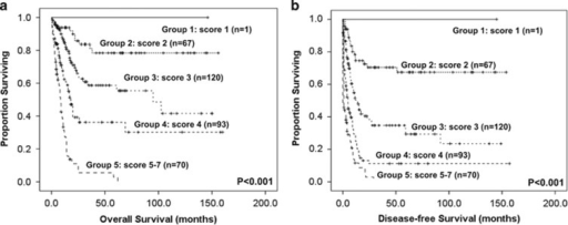 Kaplan–Meier survival curves for OS (a) and DFS (b) in AML patients based on scoring system (P<0.001 for both OS and DFS). AML patients were grouped according to scoring system based on TP53 mutation and 9 other prognostic markers (CEBPAdouble-mutation, NPM1/FLT3-ITD, IDH2, TP53, WT1, RUNX1 and DNMT3A mutations, age and WBC counts at diagnosis). A score of −1 was assigned for each parameter associated with a favorable outcome (CEBPAdouble mutation, IDH2 mutation and NPM1+/FLT3-ITD-), whereas a score of +1 was assigned for each factor associated with an adverse outcome (TP53, WT1, RUNX1 and DNMT3A mutations, older age and higher WBC counts at diagnosis). The karyotypes were stratified into three groups (unfavorable: +2, intermediate: +1 and favorable: 0). The algebraic summation of these scores of each patient was the final score. The 12 patients without chromosome data were not included in the analysis.