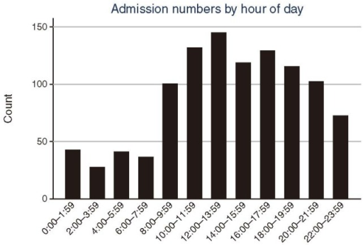 Volume of admissions by hour of day.