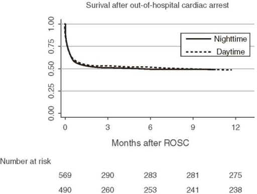 Kaplan–Meier curve for comparison of 12-month survival between daytime and nighttime admissions after out-of-hospital cardiac arrest. ROSC = return of spontaneous circulation.