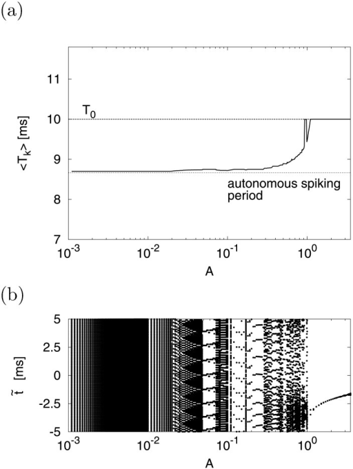 Dependence of spike timing on signal strength A in periodic state.(a) Mean of inter spike interval < Tk >. (b) Spike timing  against input signal. (a = 0.2, b = 2, c = −56, d = −10, I = −99, f0 = 0.1).