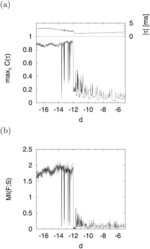 Dependence of signal response on parameter d in CR.(a) d dependence of maxτC(τ) between cycle histogram  and input signal . The upper part of this figure shows the time delay ∣τ∣, i.e., these values realize the maximum value of C(τ). (b) d dependence of MI(F; S) between cycle histogram  and input signal . (a = 0.2, b = 2, c = −56, I = −99, A = 0.3, f0 = 0.1).