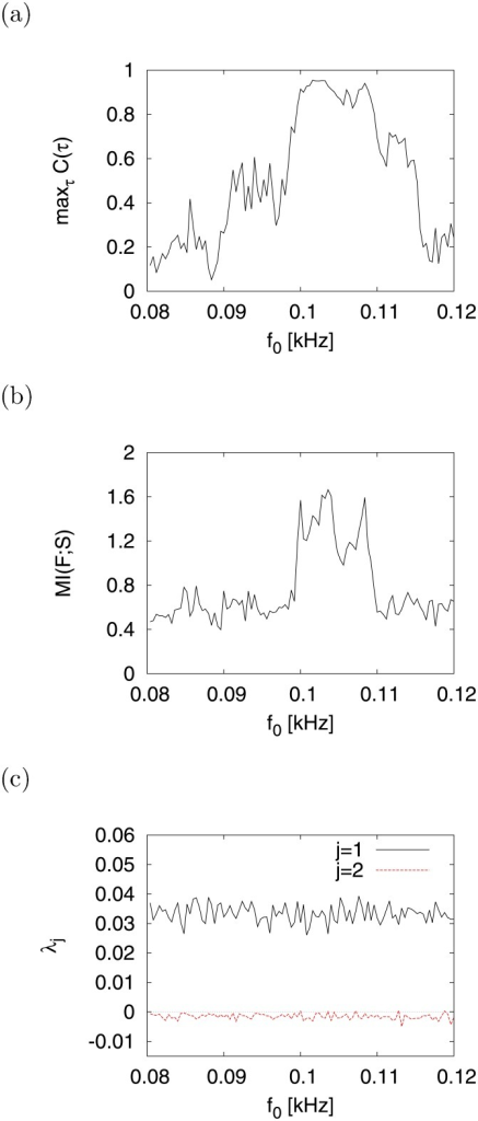 Dependence of signal response on signal frequency f0.(a) maxτC(τ). (b) MI(F; S). (c) λj. (a = 0.2, b = 2, c = −56, I = −99, d = −12.19, A = 0.01).