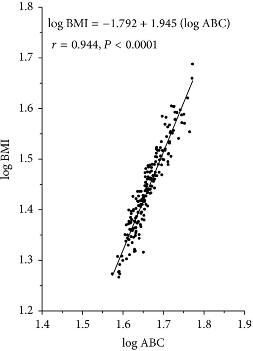 Linear regression of log ABC (average body circumference) on log BMI in the entire study population.