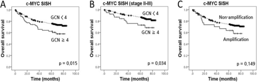 Kaplan-Meier survival curves illustrating the prognostic effect of c-MYC status in colorectal cancer (cohort 1).(A) c-MYC gene copy number (GCN) gain; (B) c-MYC GCN gain in the stage II-III subgroup; (C) c-MYC amplification.