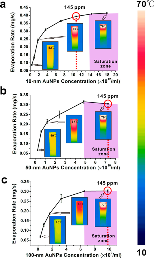 Evaporation performance of 10-nm (a) 50-nm (b) 100-nm (c) aqueous AuNP solution with different concentration under the illumination of 532-nm laser light with the power density of 35.36 W/cm2. (The insets are thermal mapping images taken from IR camera).