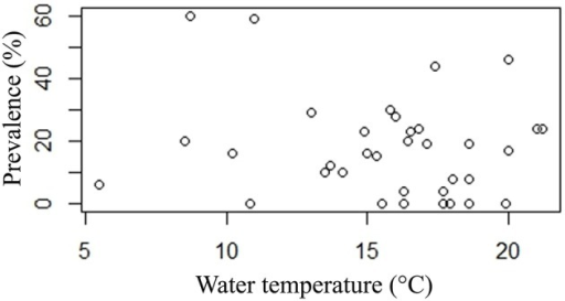 Plot of prevalence point data (%) and water temperature (°C).