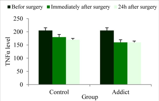 Serum levels of the tumor necrosis factor α(TNFα) in opium addicted versus control groupThere was not statistically different in TNFα level measuredin before surgery, immediately after surgery and 24 hoursafter surgery between two groups