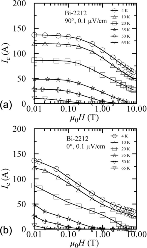 Ic at 0.1 µV/cm versus magnetic field (initial/virgin curves) for the Bi-2212 specimen for various temperatures and angles: (a) 90°, (b) 0°.