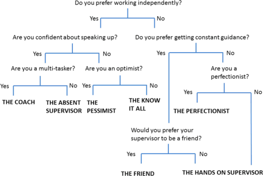 If you cannot figure out what your perfect supervisor match is, hopefully this quiz can!
