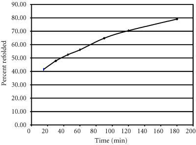 Reversibility of cutinase at pH 4.0. Cutinase has been heated and after cooling to 5 degrees different wait times have been introduced to account for the time necessary to refold the enzyme, before reheating the protein solution. The % refolding values have been obtained as relative values based on the values obtained from the first scan.