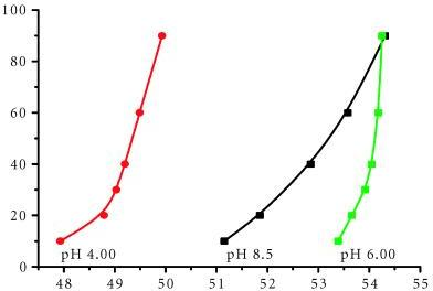 Scanrate dependence of Tm at different pH values. Scanrate dependence of cutinase at pH 4.00, 6.00, and 8.5. The scans were performed in three different buffers. The scanrates varied from 90 to 10°C/h. From the dependence of Tm on the scanrate the rate constant for the unfolding can be determined.
