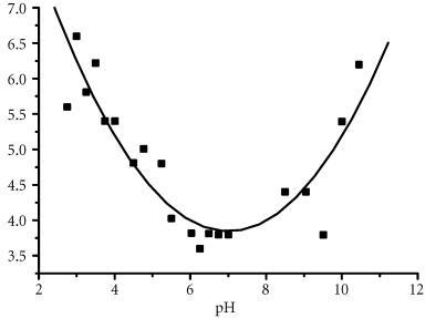 Peak halfwidth of cutinase over the observed pH range.