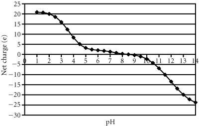 Titration curve of cutinase predicted by TITRA Plot of net charge of cutinase versus pH, calculated at a step width of 0.5 pH units.