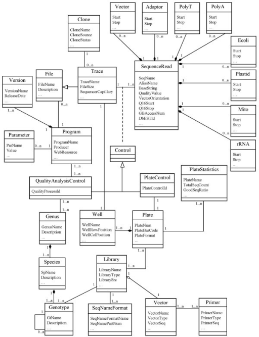 Overview of uml class diagram for magic spp database de open i overview of uml class diagram for magic spp database design conventions used in the ccuart