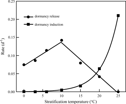 Change of rate of dormancy release and induction. From the regression between the stratification time and germination of seeds after stratification (Fig. 2), the estimated rates of dormancy release (filled circles) and induction (filled squares) were plotted and regressed versus temperature of stratification. The rate of dormancy release showed a two-phase linear change, while induction exhibited an exponential increase with temperature. The intercepts of the two-phase linear line on the temperature axis were –10.9 °C and 24.5 °C.