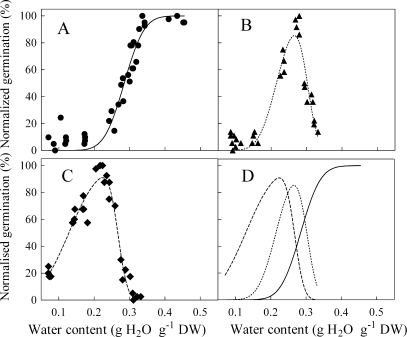 Effect of water content on dormancy release of grape seeds stratified at different temperatures. After equilibration at different relative humidities, seeds were stratified at 5 (A), 20 (B), and 30 °C (C) for 90 d, and then germinated at 30 °C/20 °C for 30 d. After subtracting the minimum germination, seed germination was finally normalized to the greatest germination and regressed to the water content. The normalized germination of seeds stratified at 5 °C related to water content with Equation 1, and at 20 °C and 30 °C with Equation 9. The changes in normalized germination at different water contents and temperatures are shown in D (solid line, 5 °C; dotted line, 20 °C; dashed line, 30 °C). All values are means ±SD. The R2 and parameters are shown in Table 2.