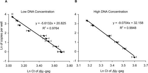 Linear correlation between Ln (Ct of Alu-gag) and Ln (HIV DNA copies per well) at low and high DNA concentrations.The integration standard was diluted in PBMC DNA from HIV-negative donors at 2 (A) or 40 (B) µg/ml as indicated for each standard curve in order to obtain samples containing known numbers of integrated HIV DNA copies. 25 µl of the standard were then assayed per well after adding 25 µl of the PCR master mixture for a total of 50 µl in each reaction. The final concentration of HIV DNA in each well is therefore, 1 and 20 µg/ml for the low and high DNA concentrations, respectively. Each point represents the average Ln(Ct) for 42 replicates.