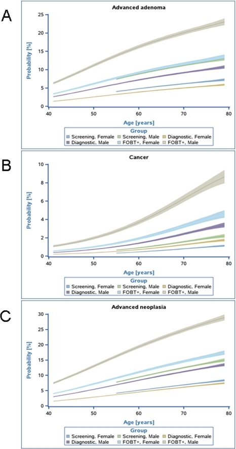 Predicted probabilities of advanced adenoma (A), cancer (B), and advanced neoplasia (C) in screening and diagnostic groups according to age and gender.The bands mark the corresponding 95% confidence intervals.