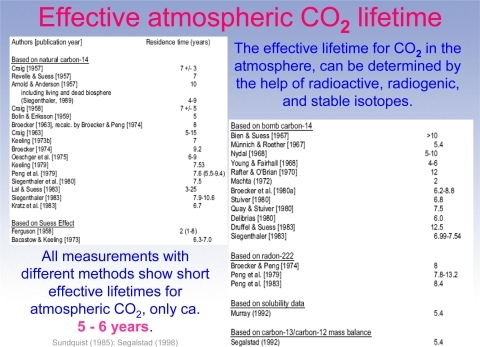 Effective lifetime for CO2 in the atmosphere based on a variety of methods. Source: Sundquist [18] and Segalstad [10], as presented in [8], Slide 23.