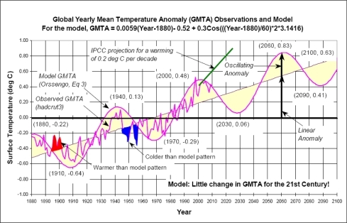 Graph depicting Orssengo's hypothesis concerning global temperatures. Source: Orssengo [48].