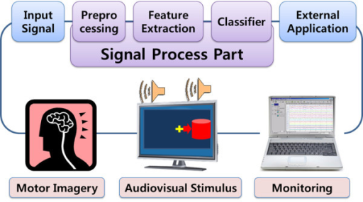 block diagram of eeg-bci system. in order to make the s | open-i, Wiring block