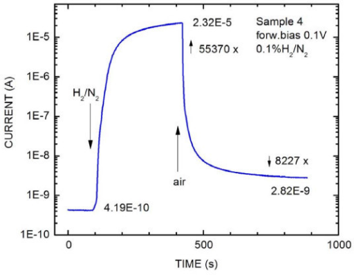 Current-voltage characteristic. Dependence of current on time of the ND Pd layer on InP interface in the presence of the 0.1% H2/N2 mixture. A forward bias of 0.1 V was applied.