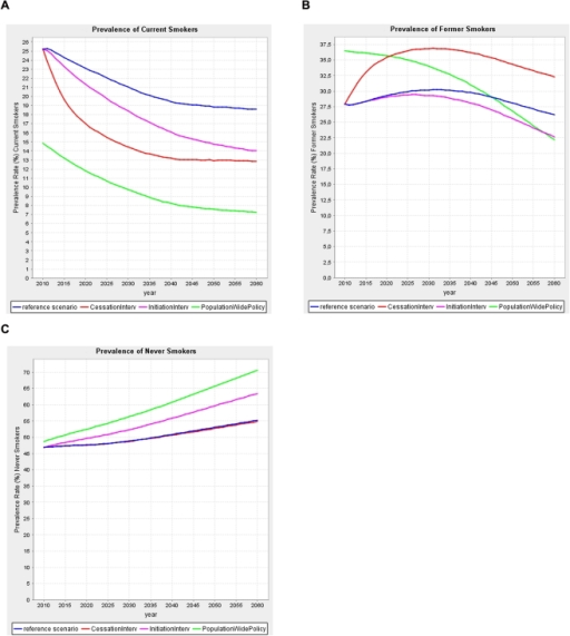 Smoking prevalence over time; Effects of each scenario in the Netherlands (maximum version, panels a–c).