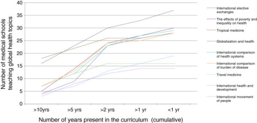 Number of schools teaching global health topics, and length of time they have been taught.