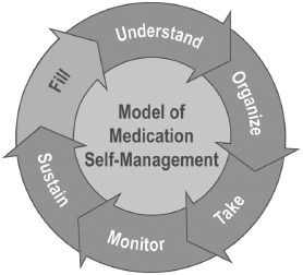 Model of medication self-management. (Color figure available online.)