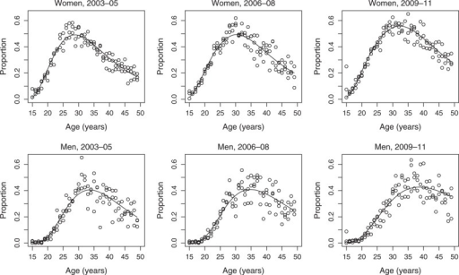 Observed and fitted HIV prevalence as a function of age, sex and calendar period.