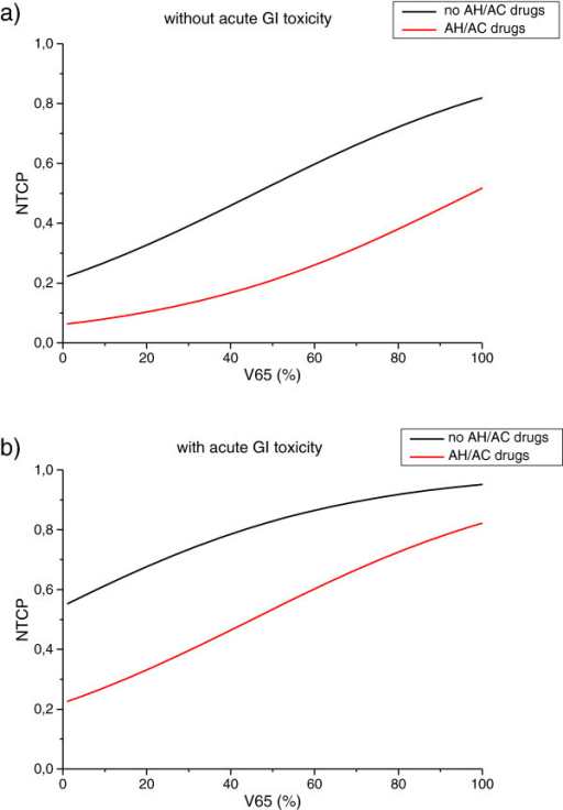 Three-variable NTCP model curves as a function of V65 for patients who experienced gastro-intestinal (GI) acute toxicity (a) and for patients who did not (b).