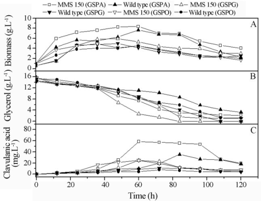 Comparison of the production biomass (a), glycerol consumption (b) and clavulanic acid (c) between the mutant and wild type strains cultivated in semi-synthetic mediums GSPA, GSPG and GSPO.