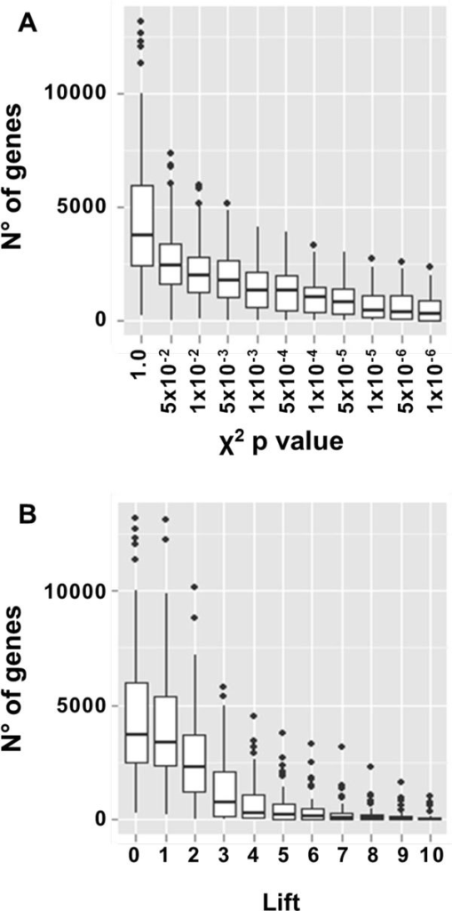Impact of the ARM indexes on the number of genes in the output lists. (A) Box-plot of the number of genes with respect to different thresholds of χ2 p value. (B) Box-plot of the number of genes with respect to different thresholds of Lift.