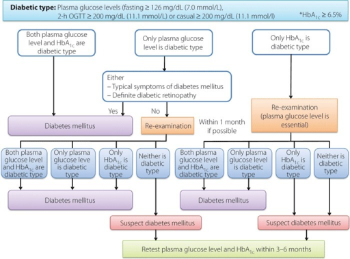 Flow chart outlining steps in the clinical diagnosis of diabetes mellitus. *The value for HbA1c (%) is indicated with 0.4% added to HbA1c (JDS) (%).