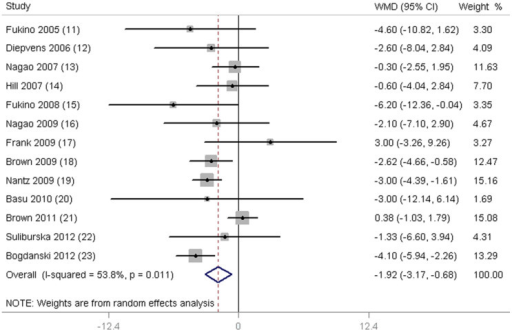 Meta-analysis of effects of green tea on diastolic blood pressure (DBP).Weight was assigned with STATA (Version 11; StataCorp, College Station, TX) by using number of subjects and SD. Sizes of data markers indicate the weight of each study in this analysis. The diamond represents the overall estimated effect and the result was obtained from a random-effects model. WMD, weighted mean difference.