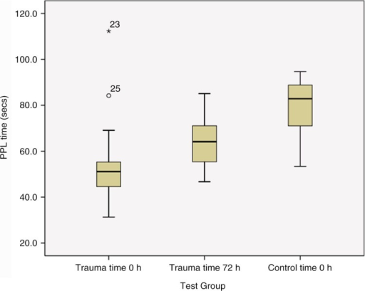 Procoagulant phospholipid measurements using the PPL assay: comparison of 2 time points following injury. Box plots (median and IQR) depicting average PPL results in trauma participants at 2 time points (time 0 and 72 h), when compared to a healthy control group. The PPL assays were significantly shorter (p<0.001) at both time points in the trauma cohort when compared to the control. Time 0 h trauma samples were significantly shorter than the results at time 72 h (p<0.001), suggesting more procoagulant MV early after injury.