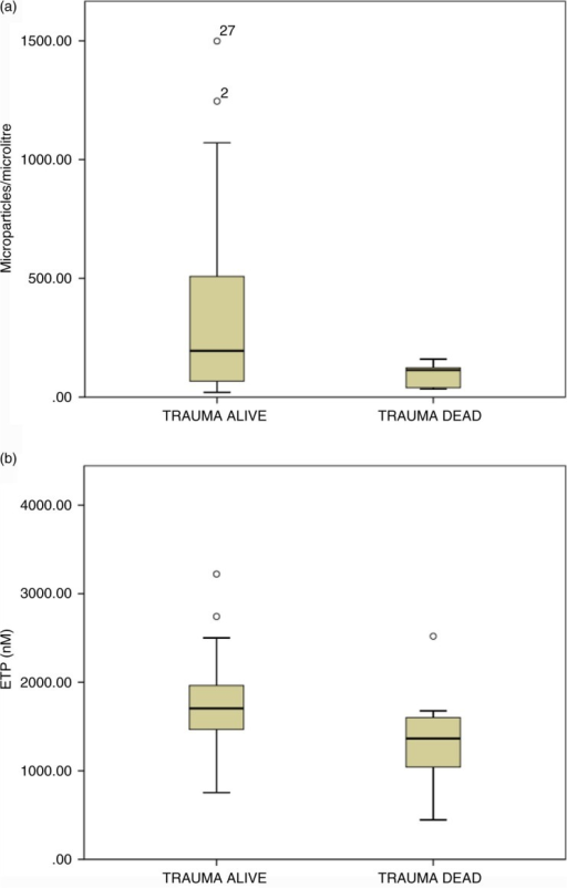 Association between procoagulant microvesicle number, procoagulant derived thrombin generation and mortality. (a). Numbers of procoagulant MV of platelet origin (CD41+/AnnV+) in the plasma of samples at admission to hospital from trauma survivors and non-survivors. There is a significantly greater number of platelet derived procoagulant MV in plasma from survivors (n=41, median=202.1 per µL; IQR: 93.4–561.7) when compared to participants who died (n=9, median=40.2 per µL; IQR: 38.6–133.5) (p=0.015). Survival correlated positively with CD41/AnnV+ MV numbers (p=0.01, r=0.35). (b). Endogenous thrombin potential values in admission samples from trauma survivors and non-survivors. Box plots of median ETP values (PRP reagent) comparing survivors with non-survivors. The PRP ETP result at admission was significantly lower in patients who died (median=1524.5 per µL; IQR: 1155.5–1551.5) relative to those who survived to day 28 (median=1732.3 per µL; IQR: 1466–1973.9) (p=0.025).