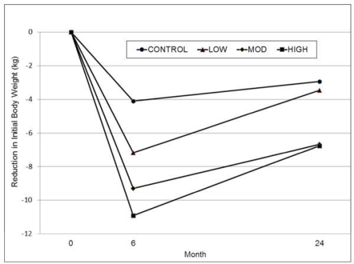 Weight trajectories showing mean reductions (kg) in initial body weight at months 6 and 24. At 6 months, all conditions differed significantly from each other (posterior probability > .996) except for MOD vs. HIGH. At 24 months, the MOD and HIGH conditions had significantly larger reductions than the LOW and CONTROL conditions (posterior probability > .996), and the differences between CONTROL and LOW and between MOD and HIGH were not significantly different.