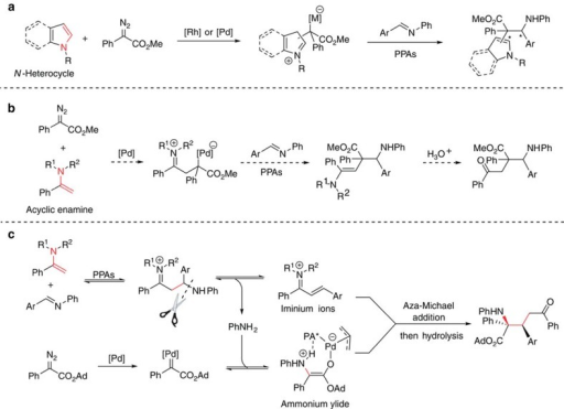 Discovery of the novel process.(a) Prior works for the enantioselective trapping of zwitterionic intermediates. (b) Hypothetical pathway for the enamine-participated multi-component reaction. (c) Actual process: bond cleavage, fragment modification and reassembly.
