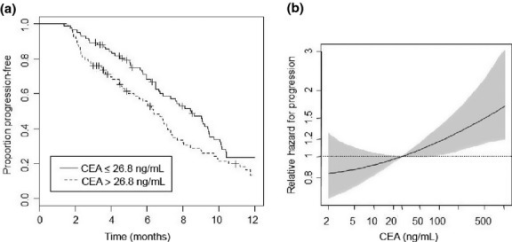 Bevacizumab-based therapies and progression-free survival (PFS) in patients with metastatic colorectal cancer. (a) Kaplan–Meier estimates for PFS. Subgroups according to the baseline serum carcinoembryonic antigen (CEA) levels, categorized at the observed median of 26.8 ng/mL. (b) Hazard of progression versus baseline CEA serum level, relative to the median baseline serum CEA level (26.8 ng/mL) with point-wise 95% confidence intervals.