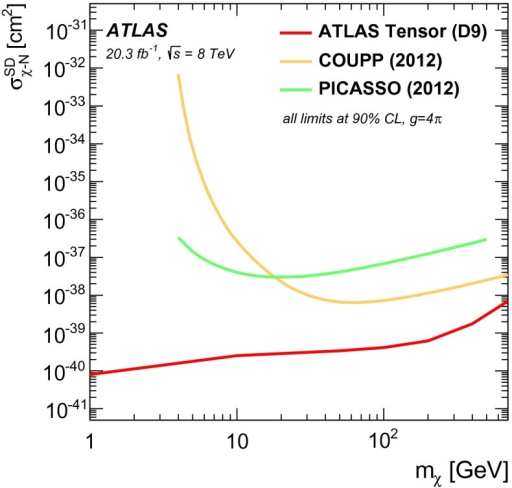 Upper limits at 90 % CL on the spin-dependent –nucleon cross-section () for the tensor operator D9 (red) as a function of . The yellow and green curves represent the exclusion limits recently set by the COUPP and PICASSO collaborations [8, 9, 65]. The coupling is assumed to be