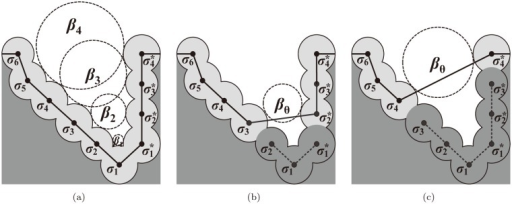 The idea of pocket recognition using the beta-shape.(a) Empty tangent balls defining the exposure intervals of each atom on the boundary. (b) The pocket {σ1, σ2, } where β2 < βθ ≤ β3. (c) The pocket {σ1, σ2, σ3, , , } where β3 < βθ ≤ β4.