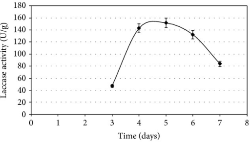 Kinetics of laccase production on solid-state fermentation of sugarcane bagasse by P. ostreatus 22 Em under optimized conditions: 6.4 g/L yeast extract, 172.6 μM CuSO4, and 1.86 mM ferulic acid.