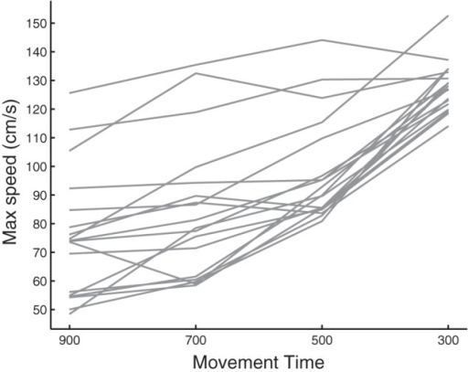 Illustration of each participant's preferred movement speed at the 4 set movement times (in milliseconds).