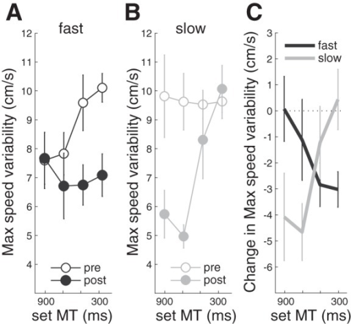 Comparison of changes in maximum speed variability (A–C) due to training. A: data from the fast training group before (open) and after (closed) training for movement times of 900, 700, 500, and 300 ms. B: slow training group measures. C plots prepost change scores of maximum speed variability.
