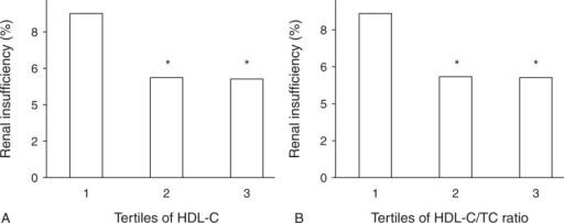 (A) Prevalence of renal insufficiency according to tertiles of HDL-C. Range 1, 2 and 3 of HDL-C in increasing tertiles of HDL-C were <1, 1–2, >2 mmol/L, respectively. (B) Prevalence of renal insufficiency according to tertiles of HDL-C/TC Ratio. Range 1, 2, and 3 of HDL-C/TC ratio in increasing tertiles of HDL-C/TC ratio were <0.2, 0.2–0.4, >0.4, respectively. Renal insufficiency was defined as GFR <60 mL/min/1.73m2 by MDRD equation. ∗P < 0.05 vs tertile 1. HDL-C = high-density lipoprotein cholesterol, MDRD = simplified modification of diet in renal disease, TC = total cholesterol. n = 2241 for tertile 1, 11783 for tertile 2 and 620 for tertile 3 according to HDL-C level, n = 2458 for tertile 1, 11418 for tertile 2, and 768 for tertile 3 according to HDL-C/TC Ratio.