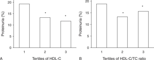 (A) Proteinuria prevalence according to tertiles of HDL-C. Range 1, 2, and 3 of HDL-C in increasing tertiles of HDL-C were <1, 1–2, >2 mmol/L, respectively. (B) Proteinuria prevalence according to tertiles of HDL-C/TC Ratio. Range 1, 2, and 3 of HDL-C/TC ratio in increasing tertiles of HDL-C/TC ratio were <0.2, 0.2–0.4, >0.4, respectively. ∗P < 0.01 vs tertile 1. HDL-C = high-density lipoprotein cholesterol, TC = total cholesterol. n = 2241 for tertile 1, 11783 for tertile 2 and 620 for tertile 3 according to HDL-C level, n = 2458 for tertile 1, 11418 for tertile 2, and 768 for tertile 3 according to HDL-C/TC Ratio.