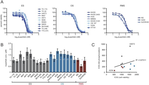 Buparlisib inhibits proliferation of pediatric sarcoma cell lines.(A) Cells were treated with media containing 0.1% DMSO or concentrations of buparlisib ranging from 10 nM to 10 μM for 72 hours. Cell viability was determined by MTT assay. Percent cell viability was plotted against log buparlisib concentration and IC50 values were calculated by fitting this data to a four-parameter, variable slope sigmoid dose-response model. Each point is the average of at least three independent experiments. (B) Cell viability IC50 values for pediatric sarcoma cell lines. Columns represent the average of at least three independent experiments, error bars represent 95% confidence intervals. Dashed line indicates median IC50. (C) Scatter plot showing the low correlation (R2 = 0.07311) between cell viability and phospho-Akt IC50 values. The cell lines that possess the lowest (A204) and highest (A4573) phospho-Akt IC50s are indicated on the graph. Dot colors indicate sarcoma type: gray—ES, blue—OS, burgundy—RMS.