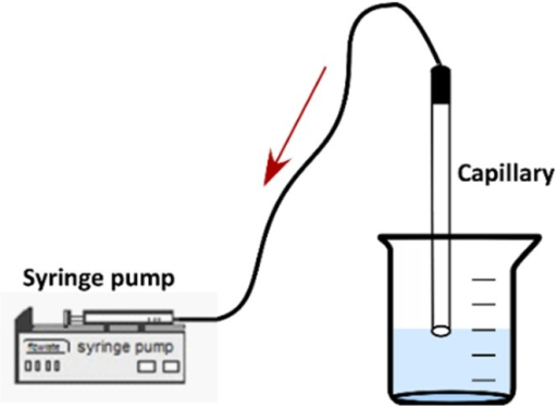 Test-section connected with a syringe pump.